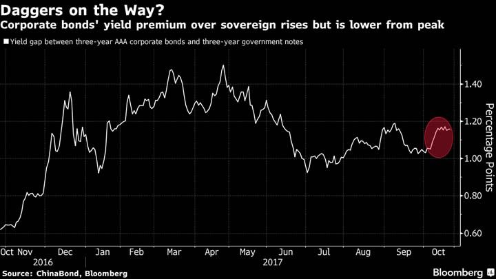 Tough China central bank rules to trigger sell-off in