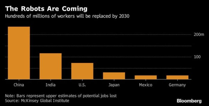 McKinsey Finds Automation Could Eradicate a Third of America's Workforce by 2030
