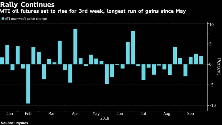 Oil poised for 3rd weekly gain as traders brace for $100