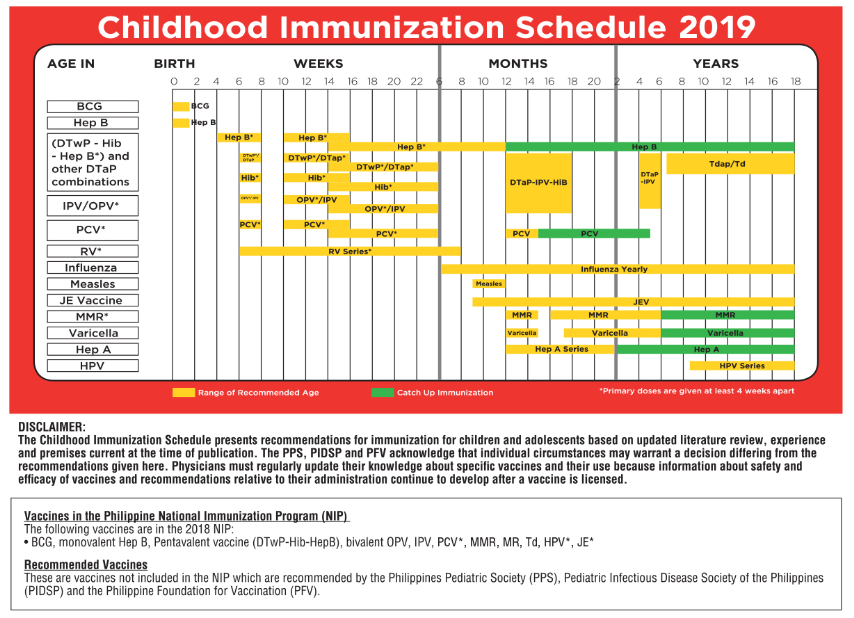 Last Updated On February 28th 2019 At 09 58 Pm The Childhood Immunization Schedule