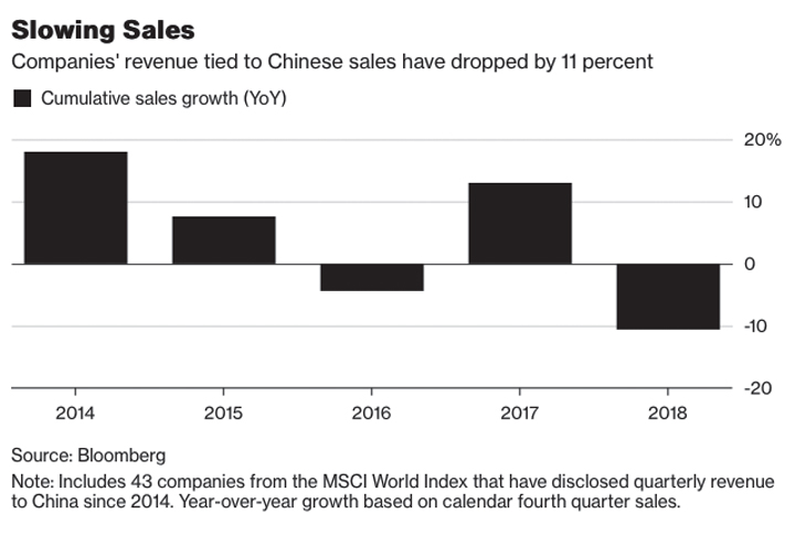 How bad really is China's economic slowdown? It depends what