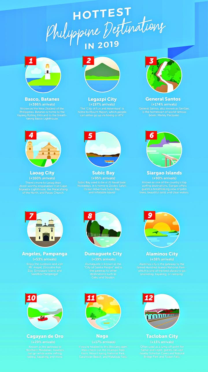 12 hottest destinations in the Philippines this 2019 | BusinessMirror