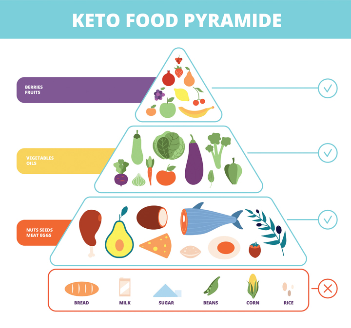 is the keto diet good for you?